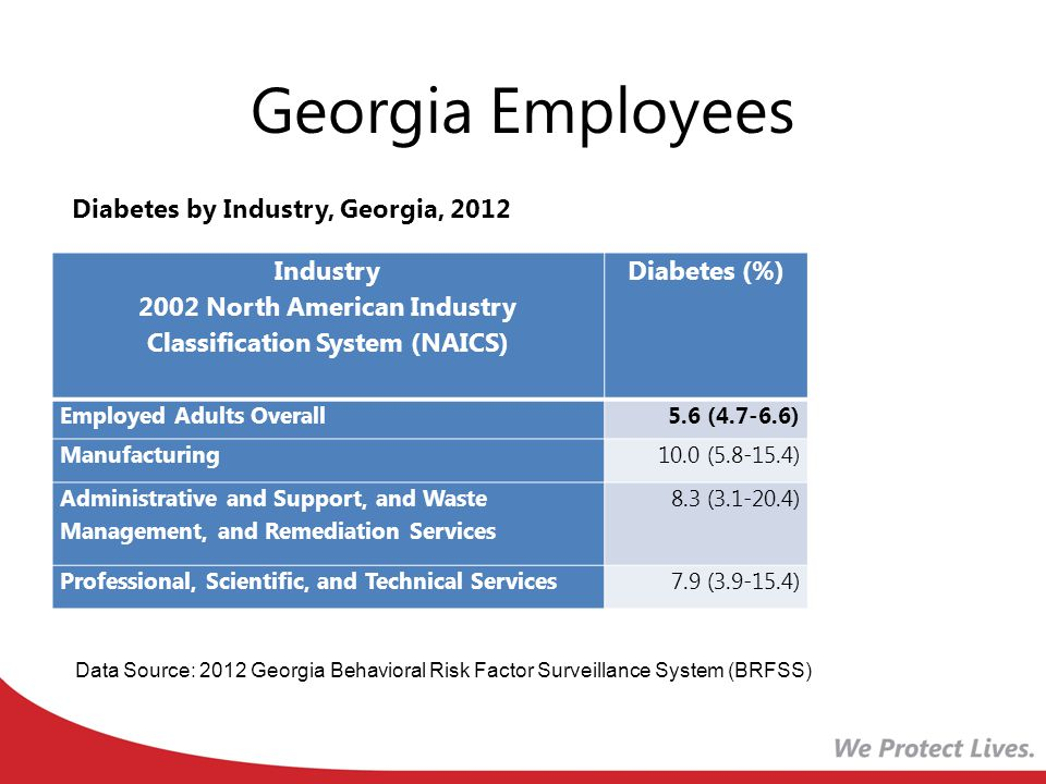 Georgia Employees Industry 2002 North American Industry Classification System (NAICS) Diabetes (%) Employed Adults Overall5.6 (4.7-6.6) Manufacturing10.0 (5.8-15.4) Administrative and Support, and Waste Management, and Remediation Services 8.3 (3.1-20.4) Professional, Scientific, and Technical Services7.9 (3.9-15.4) Diabetes by Industry, Georgia, 2012 Data Source: 2012 Georgia Behavioral Risk Factor Surveillance System (BRFSS)