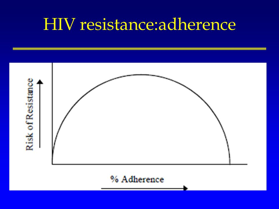 HIV resistance:adherence