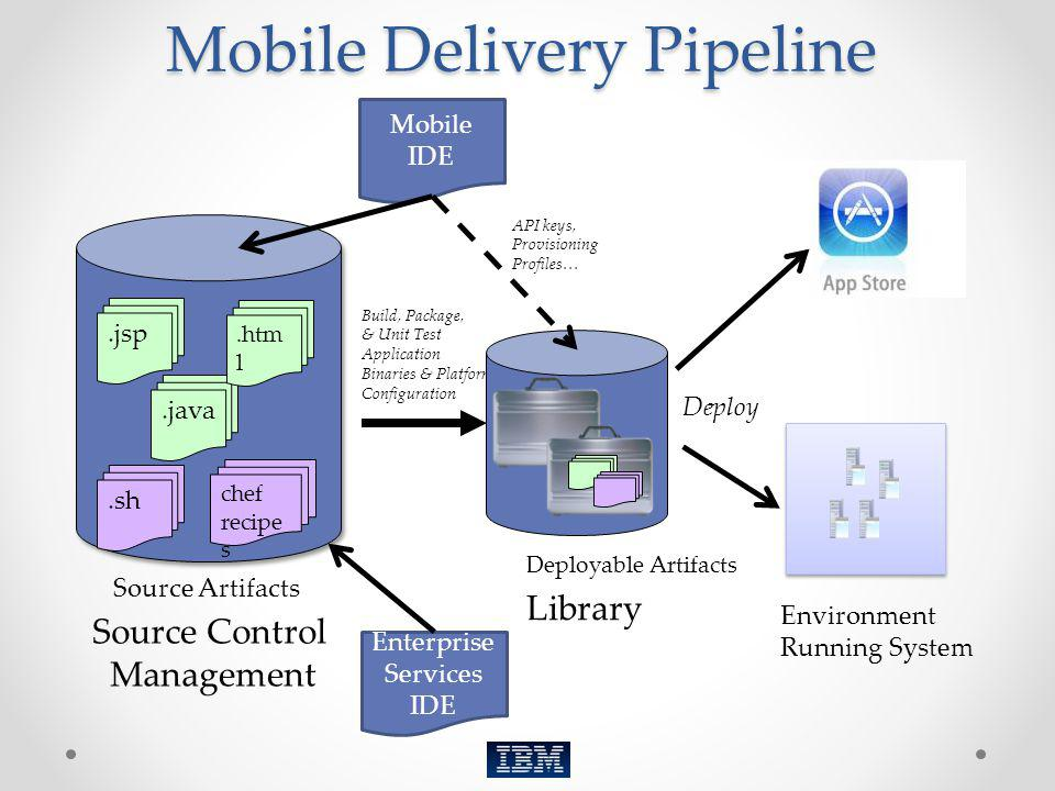 Mobile Delivery Pipeline Deploy Environment Running System Source Control Management Source Artifacts.jsp.java.htm l chef recipe s.sh Deployable Artif