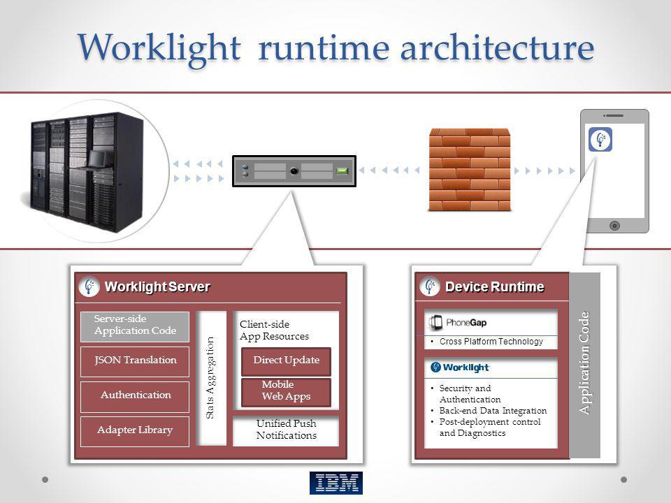 Worklight Server Authentication JSON Translation Server-side Application Code Adapter Library Client-sideApp Resources Direct Update Mobile Web Apps U