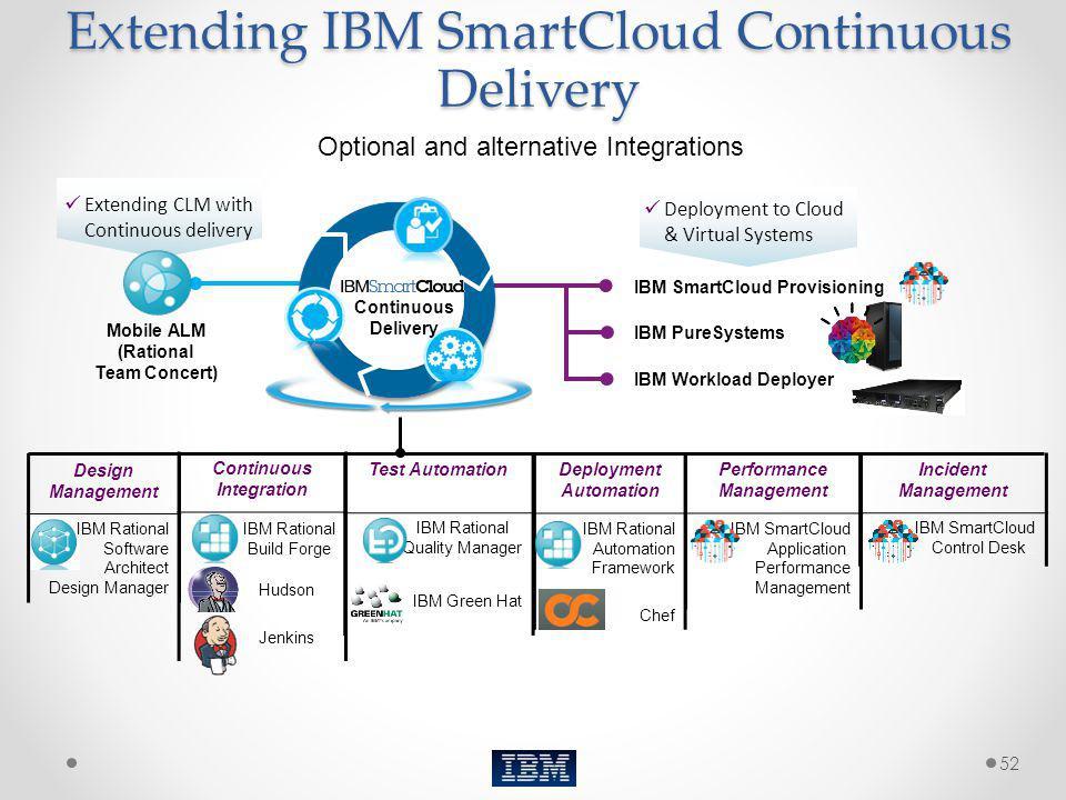 Design Management IBM Rational Software Architect Design Manager Extending IBM SmartCloud Continuous Delivery Performance Management IBM SmartCloud Ap