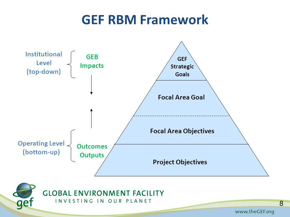 GEF RBM Framework 8 Project Objectives Focal Area Goal GEF Strategic Goals Focal Area Objectives GEB Impacts Outcomes Outputs Institutional Level (top-down) Operating Level (bottom-up)
