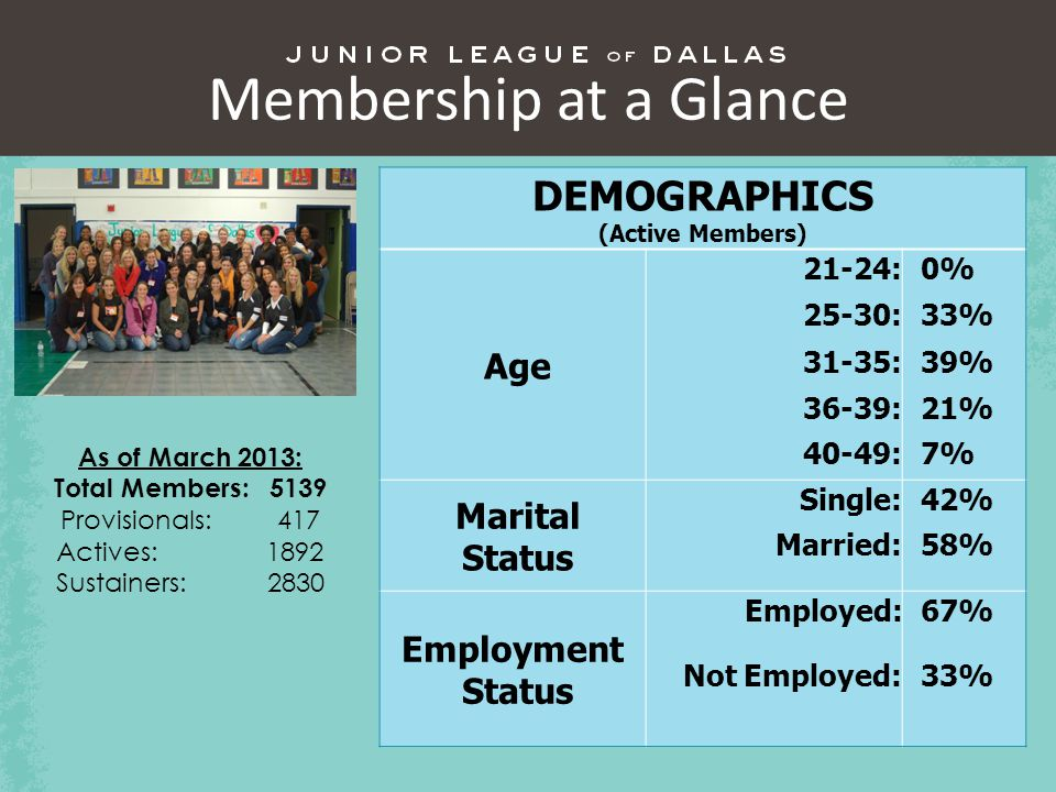 Membership at a Glance DEMOGRAPHICS (Active Members) Age 21-24: 0% 25-30: 33% 31-35: 39% 36-39: 21% 40-49: 7% Marital Status Single: 42% Married: 58% Employment Status Employed: 67% Not Employed: 33% As of March 2013: Total Members: 5139 Provisionals: 417 Actives: 1892 Sustainers: 2830