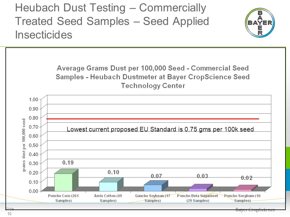 Heubach Dust Testing – Commercially Treated Seed Samples – Seed Applied Insecticides Lowest current proposed EU Standard is 0.75 gms per 100k seed Sli