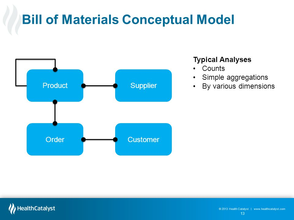 © 2013 Health Catalyst | www.healthcatalyst.com Bill of Materials Conceptual Model 13 ProductSupplier OrderCustomer Typical Analyses Counts Simple aggregations By various dimensions