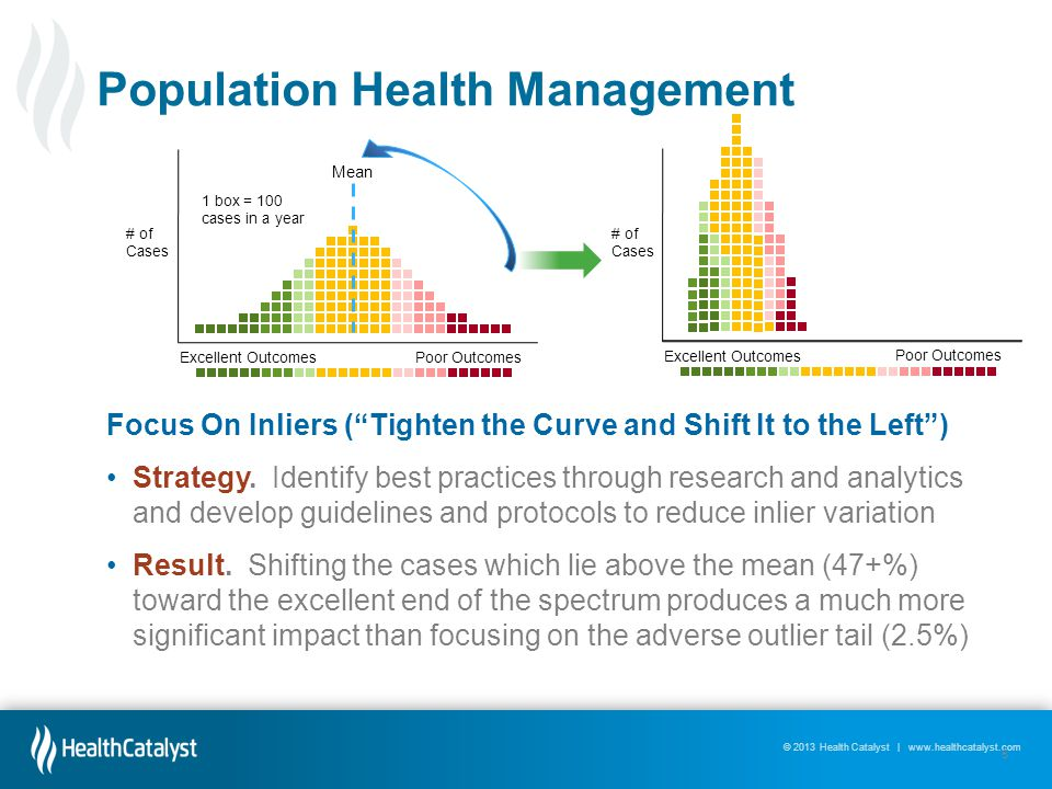 © 2013 Health Catalyst | www.healthcatalyst.com Excellent OutcomesPoor Outcomes # of Cases Mean 1 box = 100 cases in a year Excellent Outcomes # of Cases Poor Outcomes Focus On Inliers (Tighten the Curve and Shift It to the Left) Strategy.
