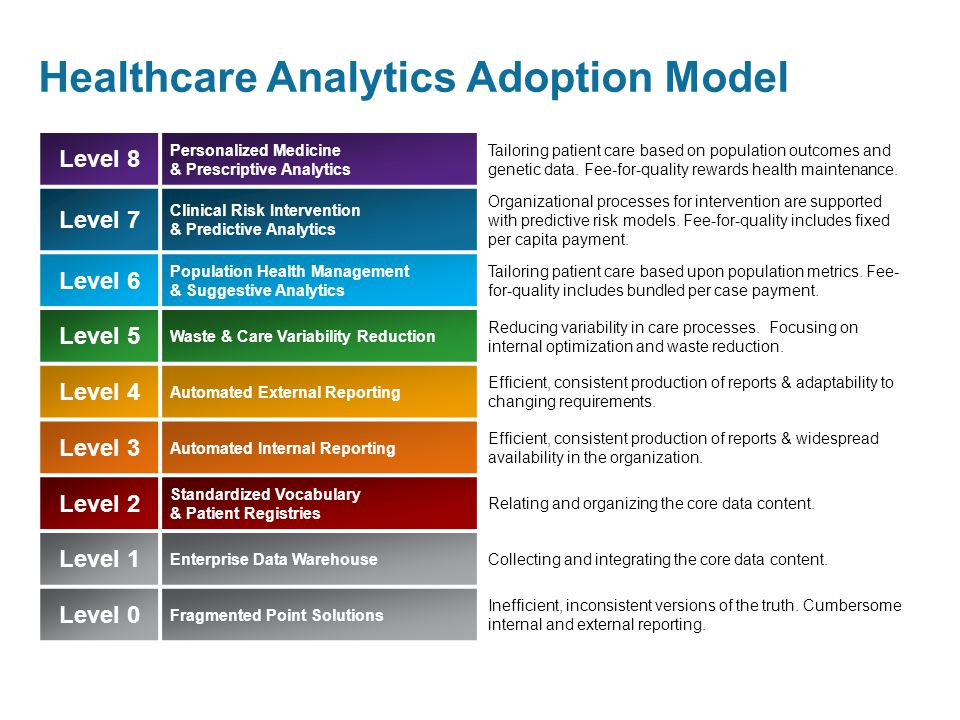 Healthcare Analytics Adoption Model Level 8 Personalized Medicine & Prescriptive Analytics Tailoring patient care based on population outcomes and genetic data.