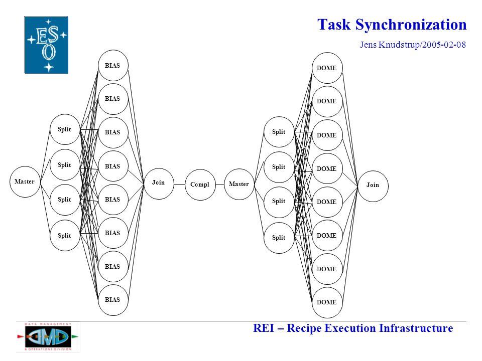 REI – Recipe Execution Infrastructure Jens Knudstrup/2005-02-08 Task Synchronization Master Split BIAS Join Master Split DOME Join Compl