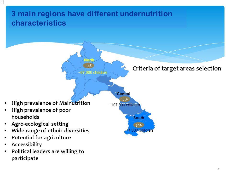 8 3 main regions have different undernutrition characteristics 34% North ~87,000 children ~107,000 children 33% Central South ~74,000 children 50% Hig