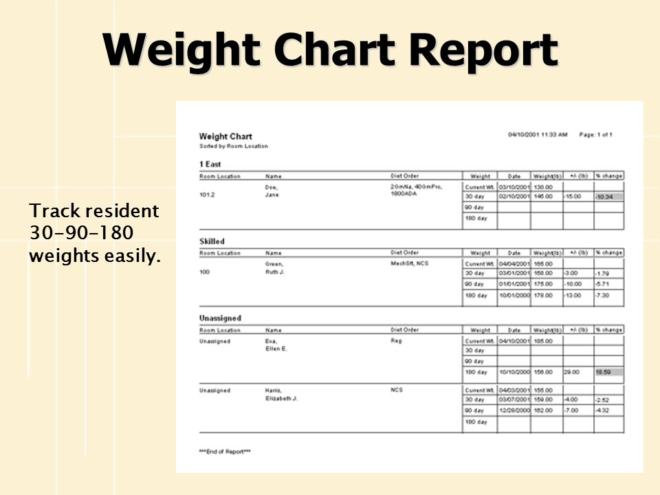 Weight Chart Report Track resident 30-90-180 weights easily.