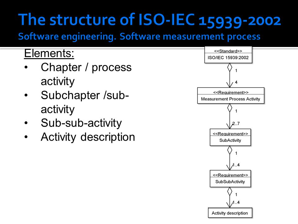 Elements: Chapter / process activity Subchapter /sub- activity Sub-sub-activity Activity description