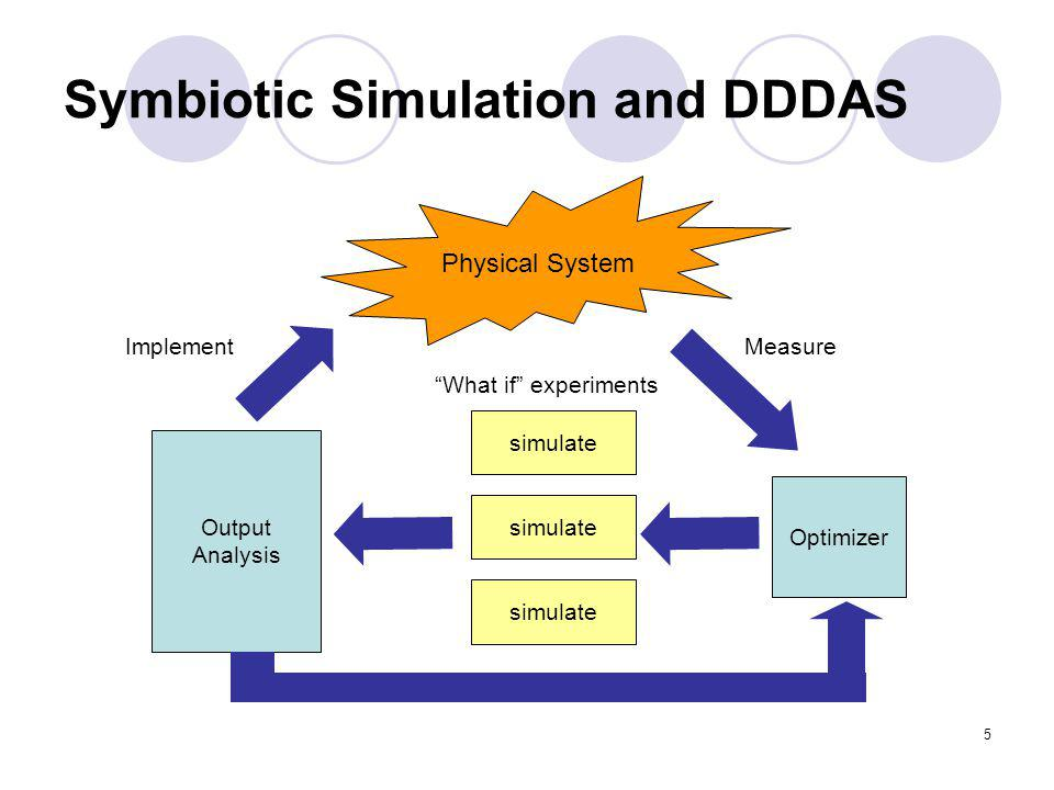 5 Symbiotic Simulation and DDDAS Physical System Measure Optimizer simulate Output Analysis What if experiments Implement