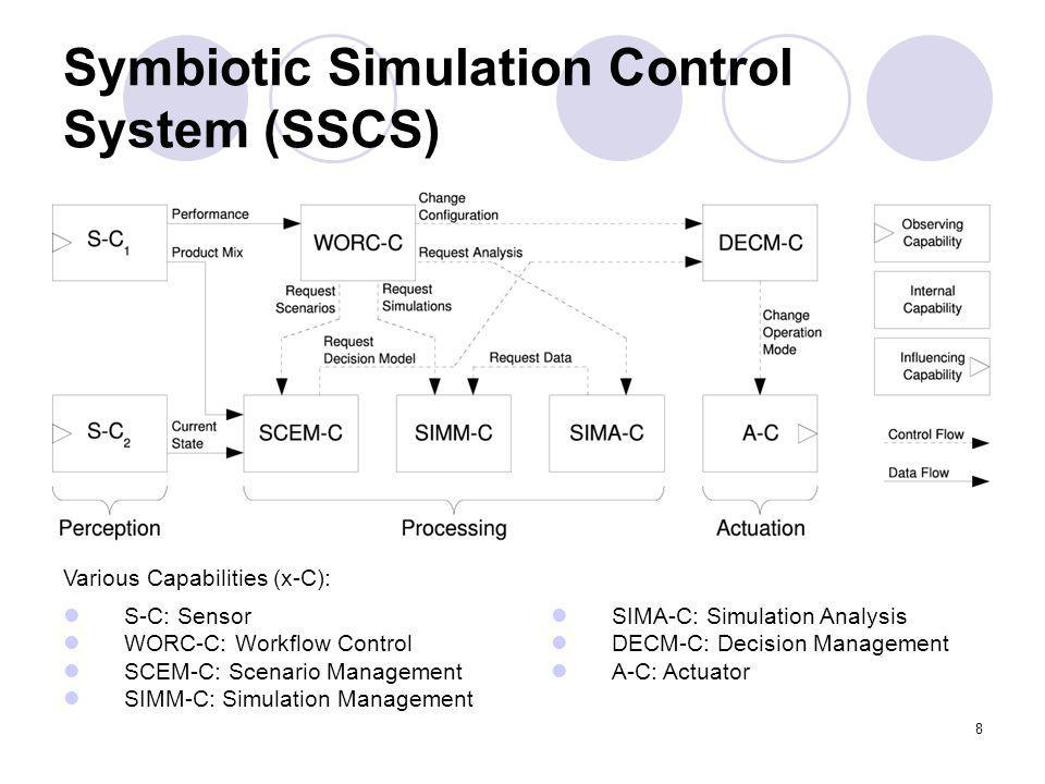8 Symbiotic Simulation Control System (SSCS) S-C: Sensor WORC-C: Workflow Control SCEM-C: Scenario Management SIMM-C: Simulation Management SIMA-C: Simulation Analysis DECM-C: Decision Management A-C: Actuator Various Capabilities (x-C):