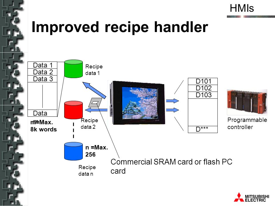 HMIs Improved recipe handler Programmable controller D101 D102 D103 D*** Data 1 Data 2 Data 3 Data m m=Max. 8k words n =Max. 256 Recipe data n Recipe