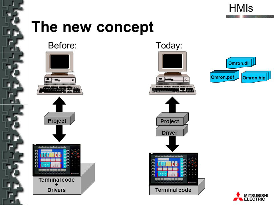 HMIs Before: Today: Omron.dll Omron.hlp Omron.pdf Terminal code + Drivers Project Terminal code Driver Project The new concept