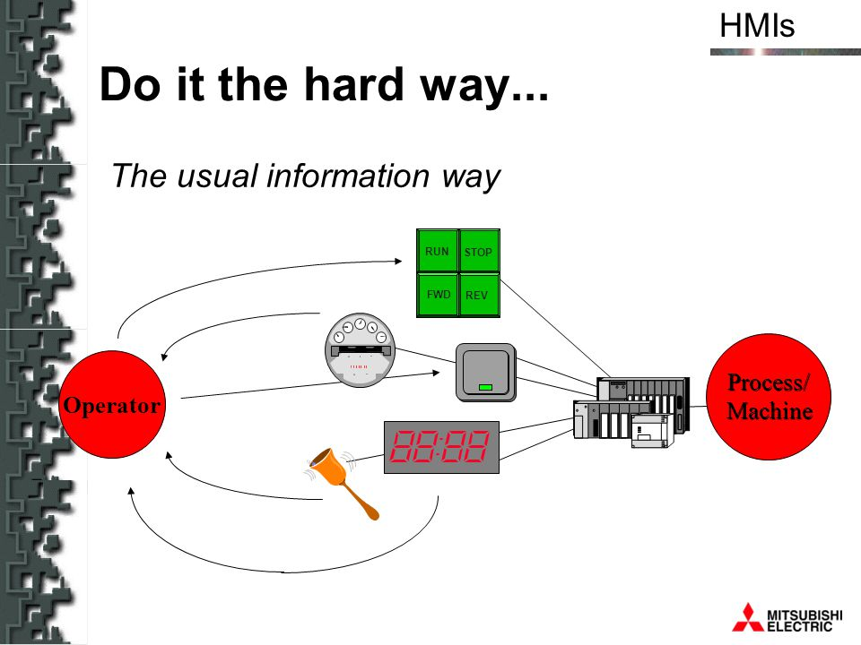HMIs The usual information way RUN STOP FWD REV Operator Process/ Machine Process/ Machine Do it the hard way...