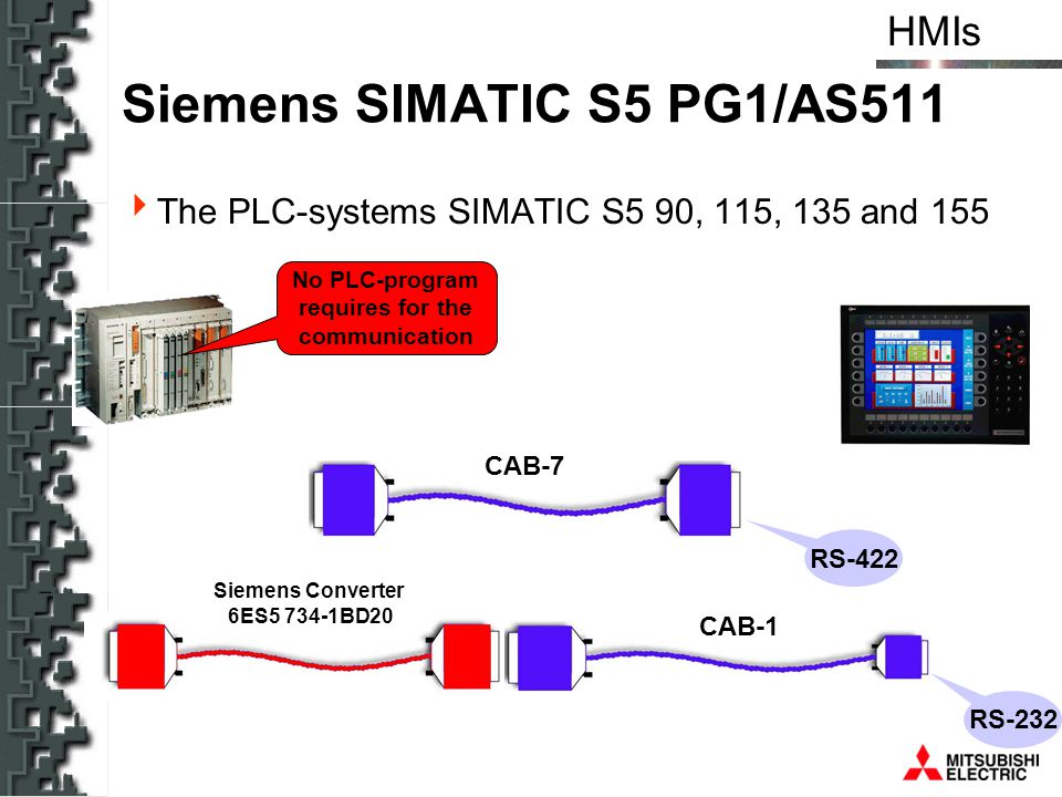 HMIs Siemens SIMATIC S5 PG1/AS511 The PLC-systems SIMATIC S5 90, 115, 135 and 155 No PLC-program requires for the communication CAB-7 CAB-1 Siemens Co