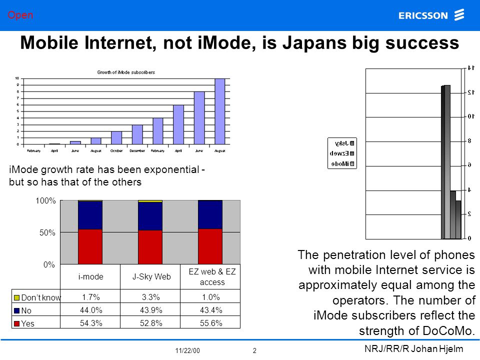 Open 11/22/00 NRJ/RR/R Johan Hjelm 3 Current Japanese mobile services are really not very remarkable, but wait and see Wireless Internet is at the WWW 1995 stage Japanese fixed Internet usage is still low iMode is just a portal Like in the rest of the world, SMS is the most used service - and grows fastest But wait and see….