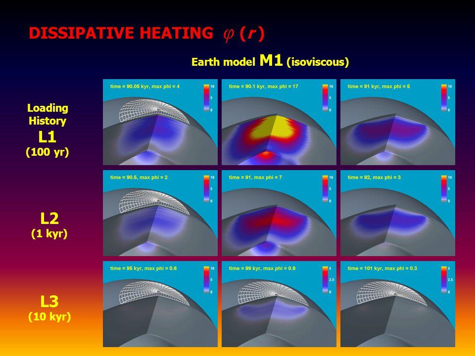 L2 (1 kyr) Loading History L1 (100 yr) L3 (10 kyr) Earth model M1 (isoviscous) DISSIPATIVE HEATING φ (r )