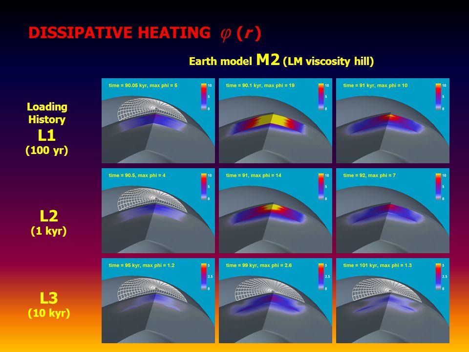 Earth model M2 (LM viscosity hill) DISSIPATIVE HEATING φ (r ) L2 (1 kyr) Loading History L1 (100 yr) L3 (10 kyr)