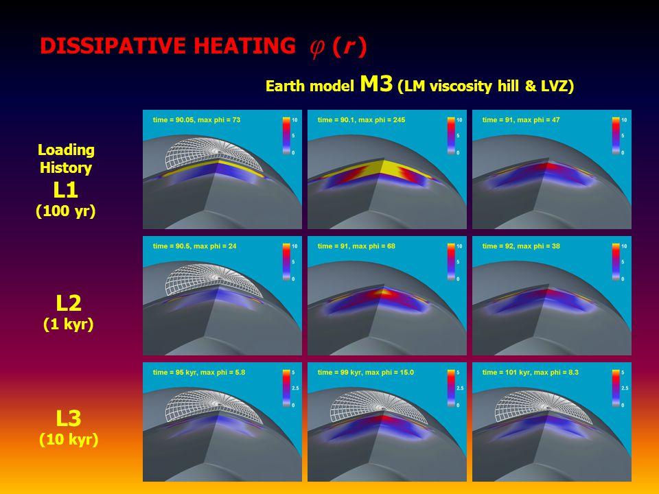 Earth model M3 (LM viscosity hill & LVZ) DISSIPATIVE HEATING φ (r ) L2 (1 kyr) Loading History L1 (100 yr) L3 (10 kyr)