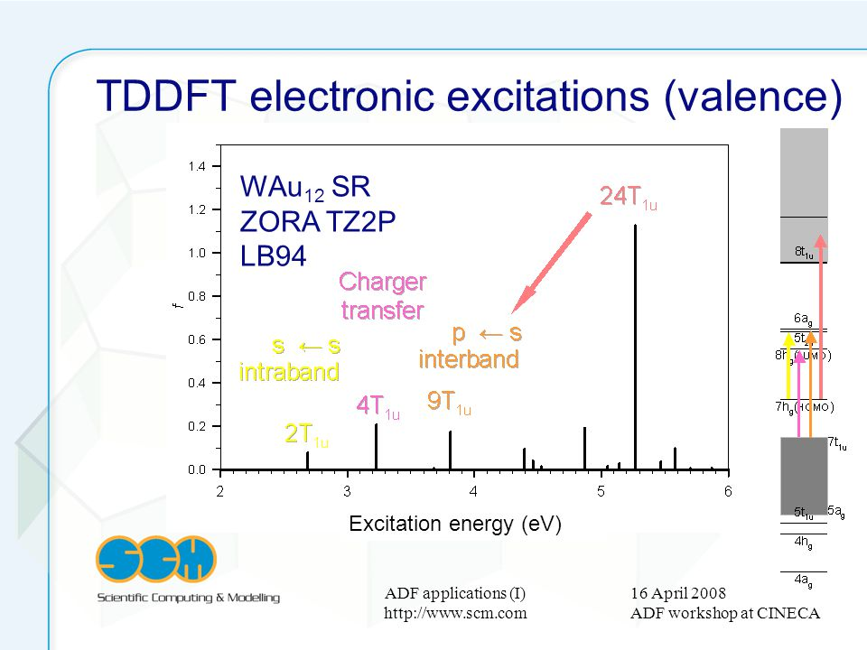 16 April 2008 ADF workshop at CINECA ADF applications (I) http://www.scm.com TDDFT electronic excitations (valence) Excitation energy (eV) WAu 12 SR Z