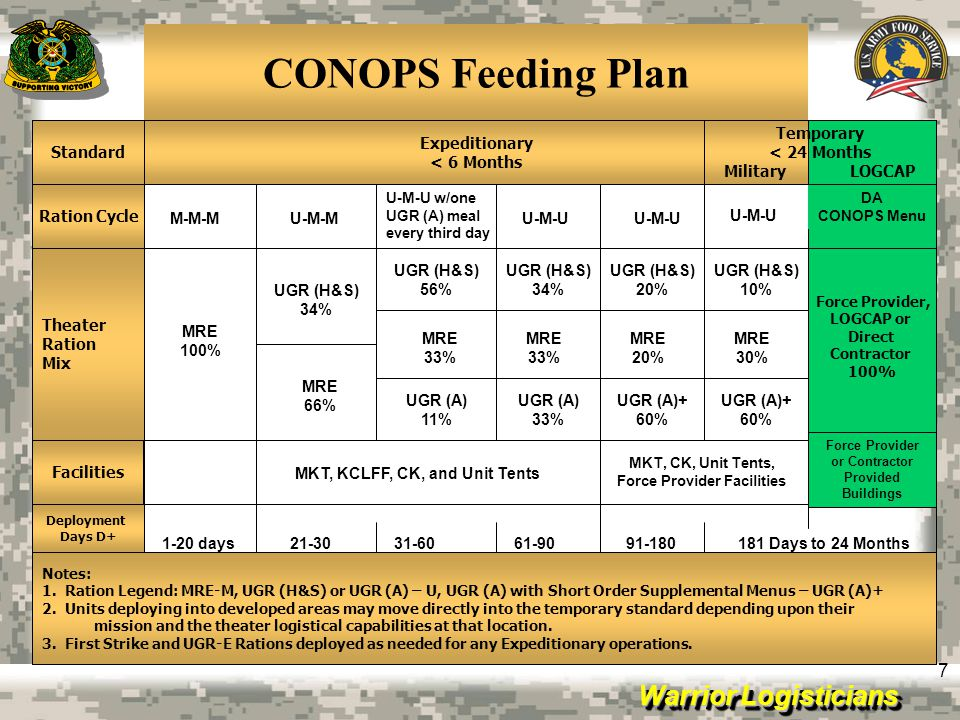 Warrior Logisticians 7 CONOPS Feeding Plan Expeditionary < 6 Months Force Provider, LOGCAP or Direct Contractor 100% U-M-U DA CONOPS Menu U-M-U U-M-U