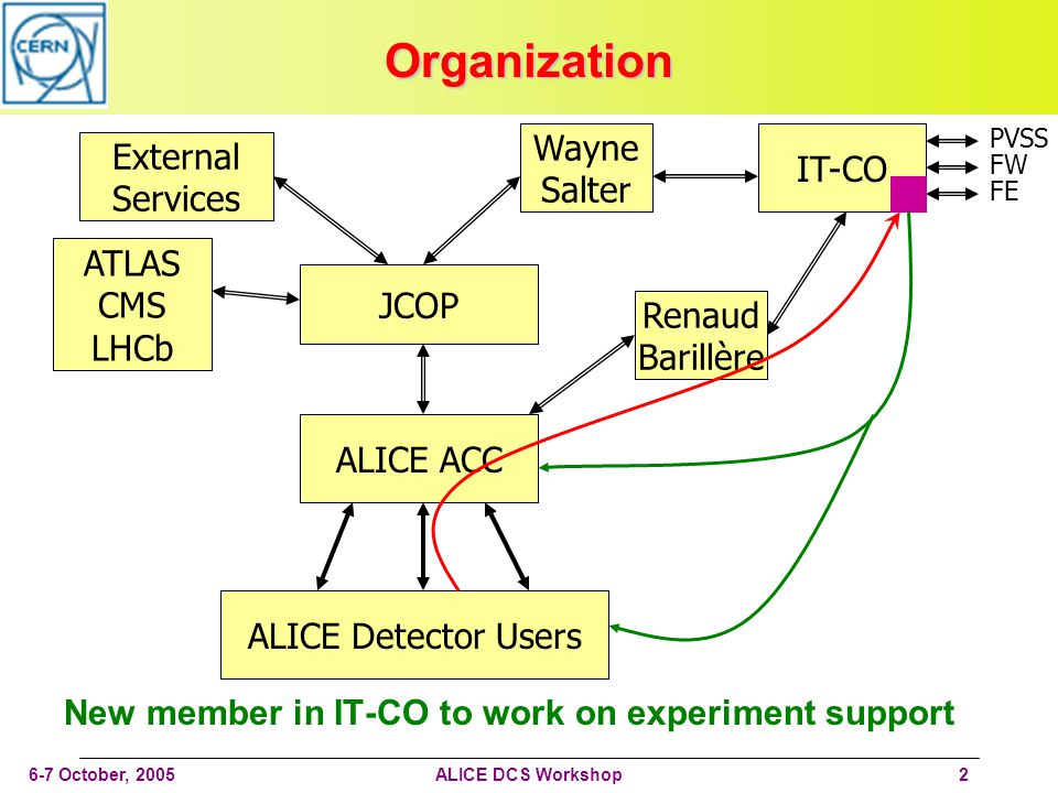 6-7 October, 2005ALICE DCS Workshop2 Organization New member in IT-CO to work on experiment support ALICE ACC JCOP Wayne Salter IT-CO Renaud Barillère External Services ALICE Detector Users PVSS FW FE ATLAS CMS LHCb