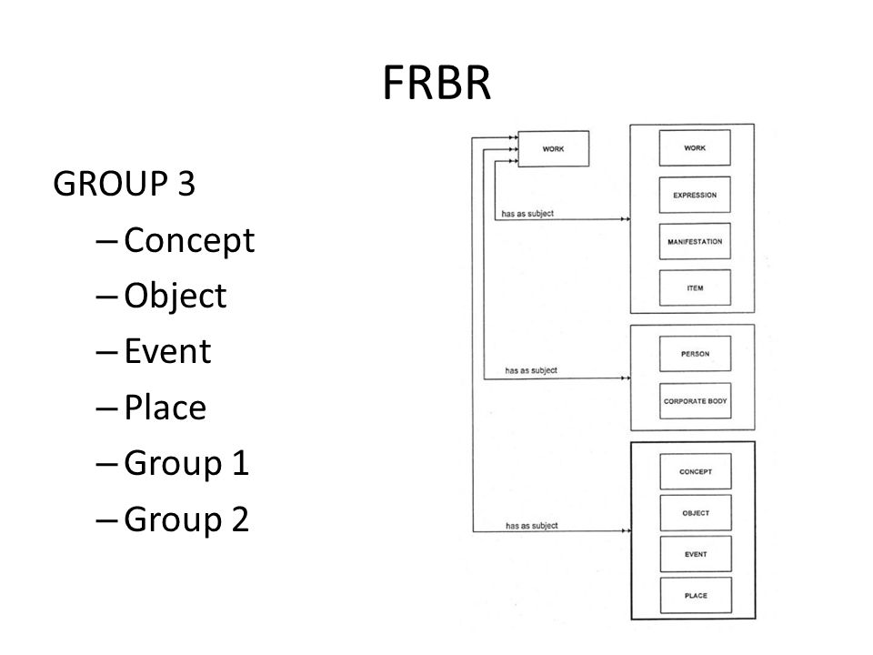 FRBR GROUP 3 – Concept – Object – Event – Place – Group 1 – Group 2