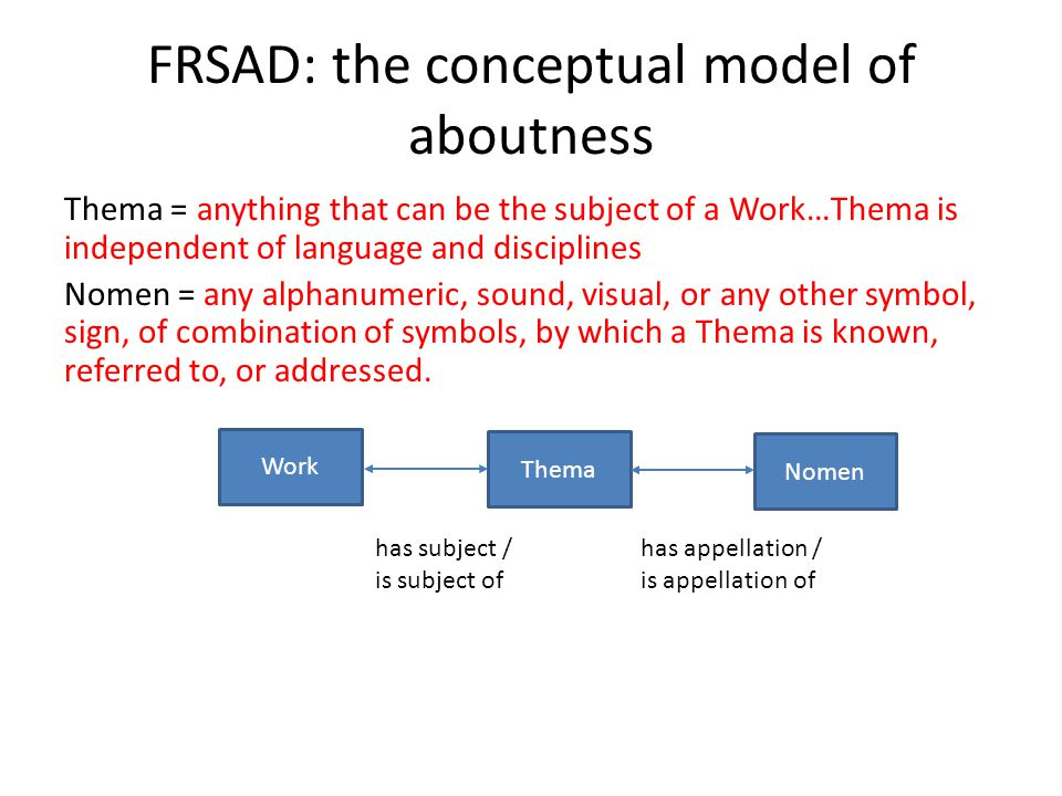 FRSAD: the conceptual model of aboutness Thema = anything that can be the subject of a Work…Thema is independent of language and disciplines Nomen = any alphanumeric, sound, visual, or any other symbol, sign, of combination of symbols, by which a Thema is known, referred to, or addressed.