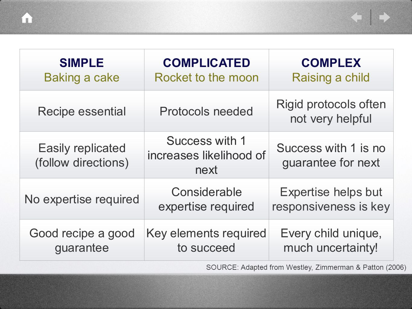 SIMPLE Baking a cake COMPLICATED Rocket to the moon COMPLEX Raising a child Recipe essentialProtocols needed Rigid protocols often not very helpful Easily replicated (follow directions) Success with 1 increases likelihood of next Success with 1 is no guarantee for next No expertise required Considerable expertise required Expertise helps but responsiveness is key Good recipe a good guarantee Key elements required to succeed Every child unique, much uncertainty.