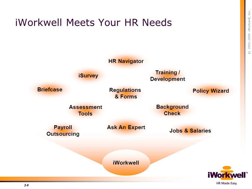 © 2001-2008 iWorkwell, Inc. 14 Research & Feedback iSurvey Employee Relations Policy Wizard Record Keeping Briefcase Upgrading Skills Training / Devel