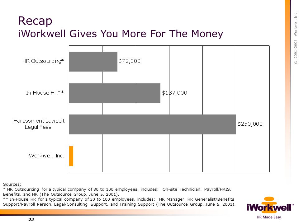 © 2001-2008 iWorkwell, Inc. 22 Recap iWorkwell Gives You More For The Money Sources: * HR Outsourcing for a typical company of 30 to 100 employees, in