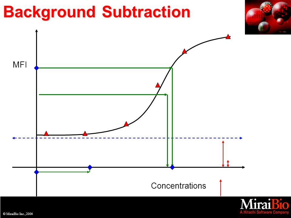 © MiraiBio Inc., 2003© MiraiBio Inc., 2004 Background Subtraction MFI Concentrations