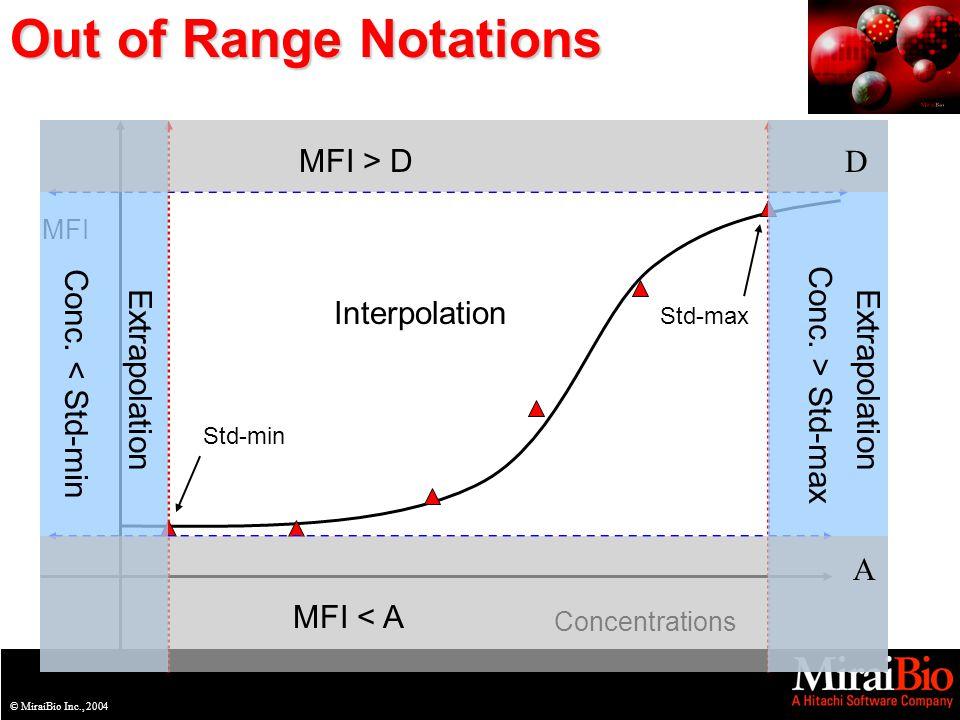 © MiraiBio Inc., 2003© MiraiBio Inc., 2004 Out of Range Notations MFI Concentrations MFI > D MFI < A Conc.