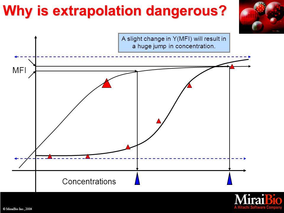 © MiraiBio Inc., 2003© MiraiBio Inc., 2004 Why is extrapolation dangerous.