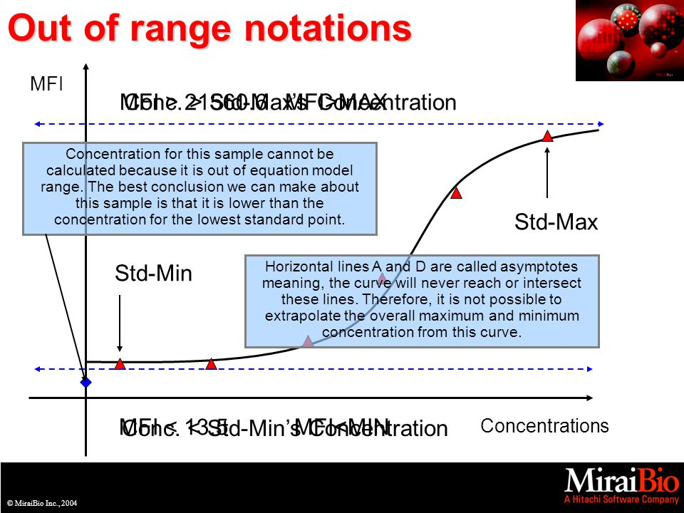 © MiraiBio Inc., 2003© MiraiBio Inc., 2004 Out of range notations MFI Concentrations MFI > 21560.6 MFI < 13.5 MFI>MAX MFI<MIN Std-Max Std-Min Conc.