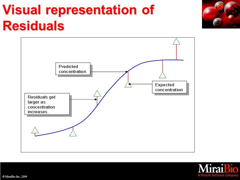 © MiraiBio Inc., 2003© MiraiBio Inc., 2004 Visual representation of Residuals