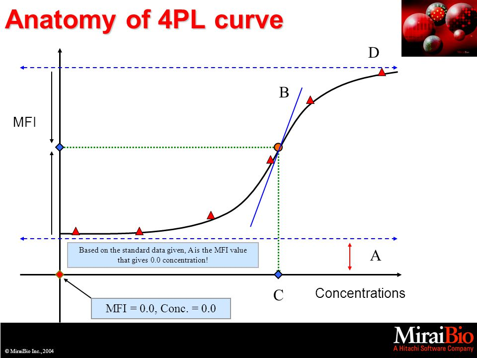 © MiraiBio Inc., 2003© MiraiBio Inc., 2004 Anatomy of 4PL curve MFI Concentrations A D C B Based on the standard data given, A is the MFI value that g