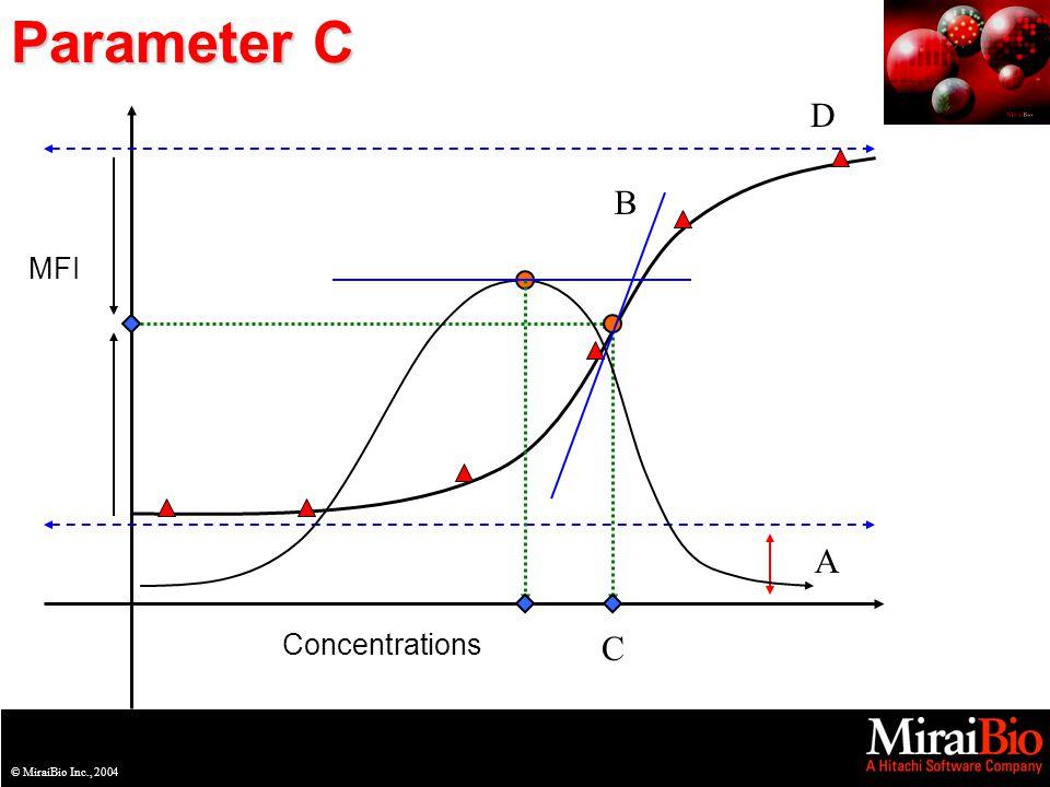 © MiraiBio Inc., 2003© MiraiBio Inc., 2004 Parameter C MFI Concentrations A D C B