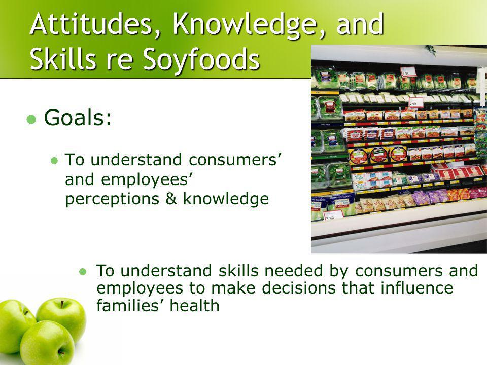 Attitudes, Knowledge, and Skills re Soyfoods Goals: To understand consumers and employees perceptions & knowledge To understand skills needed by consumers and employees to make decisions that influence families health