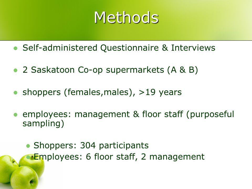 Methods Self-administered Questionnaire & Interviews 2 Saskatoon Co-op supermarkets (A & B) shoppers (females,males), >19 years employees: management & floor staff (purposeful sampling) Shoppers: 304 participants Employees: 6 floor staff, 2 management