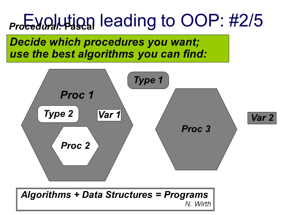 Evolution leading to OOP: #1/5 Decide on a data/data base model; write simple utilities around it: Brute-force attack: Fortran/Cobol/Data bases Global