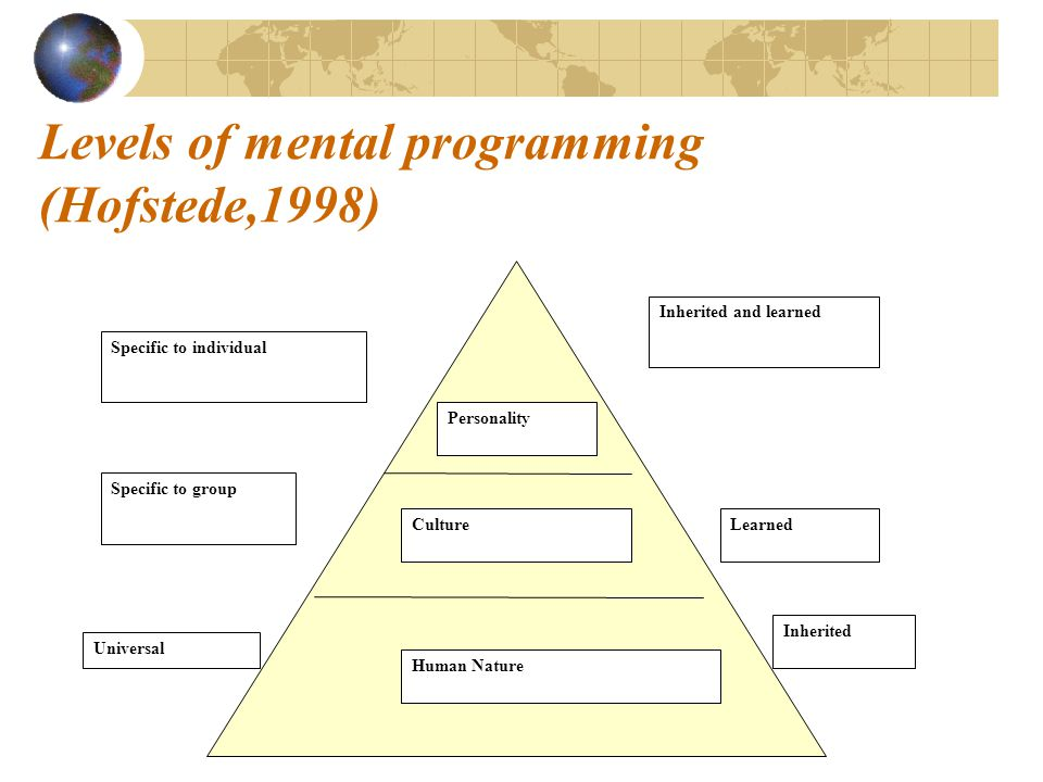 Levels of mental programming (Hofstede,1998) Human Nature Culture Personality Specific to individual Specific to group Universal Inherited and learned