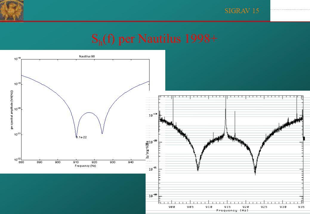 SIGRAV 15 NOISE PLOTS FOR NAUTILUS 1998+