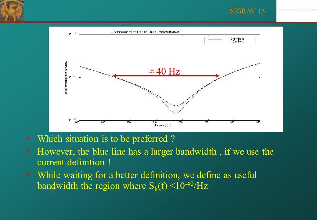 SIGRAV 15 July 2001 h = 5 · 10 -19 Calibration peak December 2001 h = 2 · 10 -19 EXPLORER PERFORMANCES