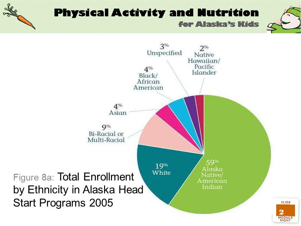 2 Figure 8a: Total Enrollment by Ethnicity in Alaska Head Start Programs 2005