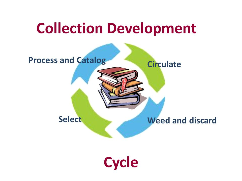 Collection Development Select Process and Catalog Circulate Weed and discard Cycle