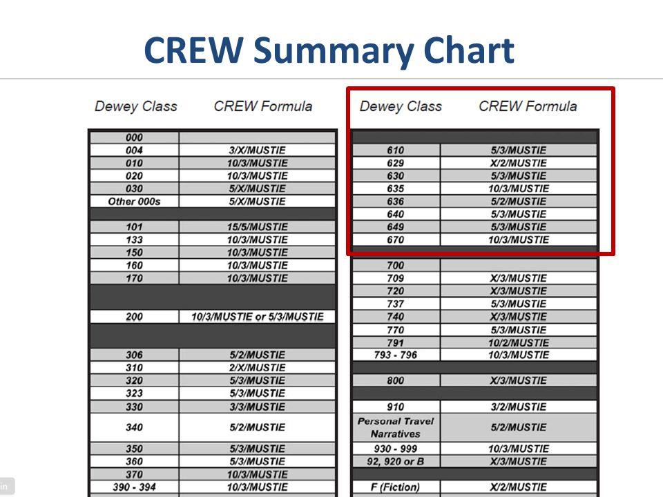 CREW Summary Chart