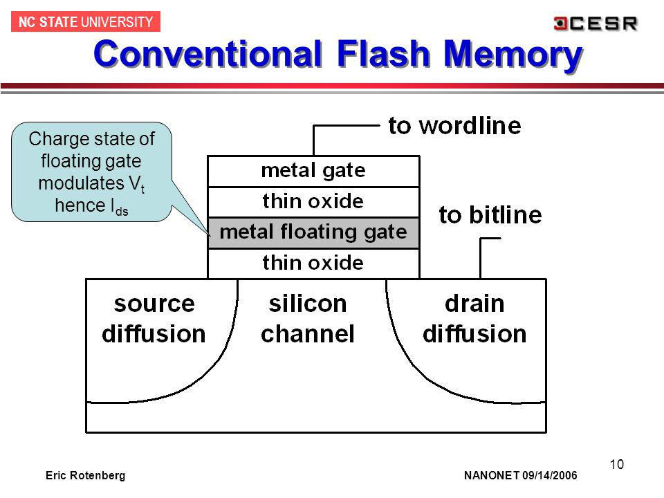 NC STATE UNIVERSITY Eric Rotenberg NANONET 09/14/2006 10 Conventional Flash Memory Charge state of floating gate modulates V t hence I ds